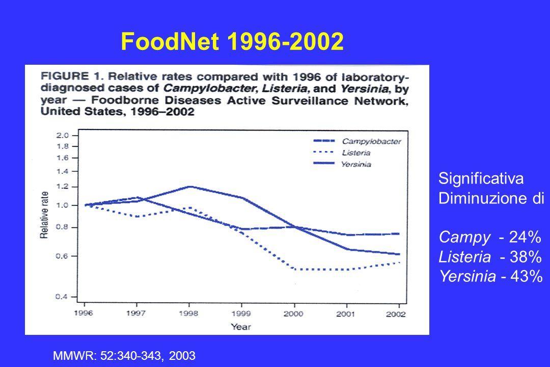 FoodNet 1996-2002 MMWR: 52:340-343, 2003 Significativa Diminuzione di Campy - 24% Listeria - 38% Yersinia - 43%