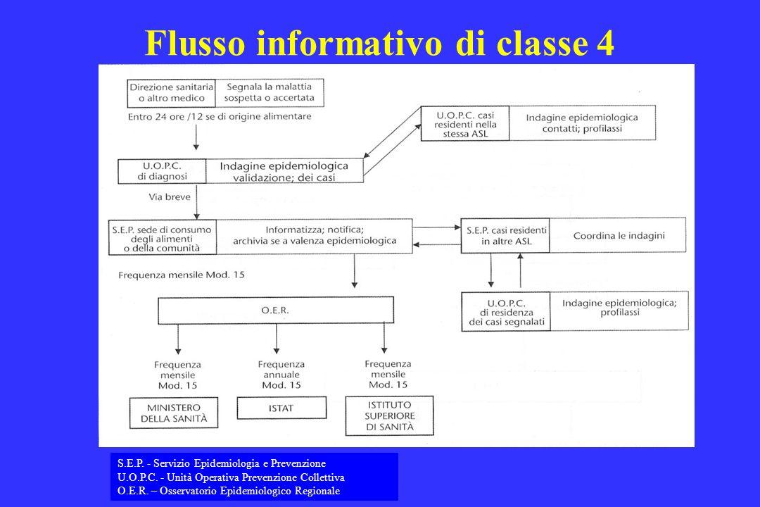 Flusso informativo di classe 4 S.E.P. - Servizio Epidemiologia e Prevenzione U.O.P.C. - Unità Operativa Prevenzione Collettiva O.E.R. – Osservatorio E