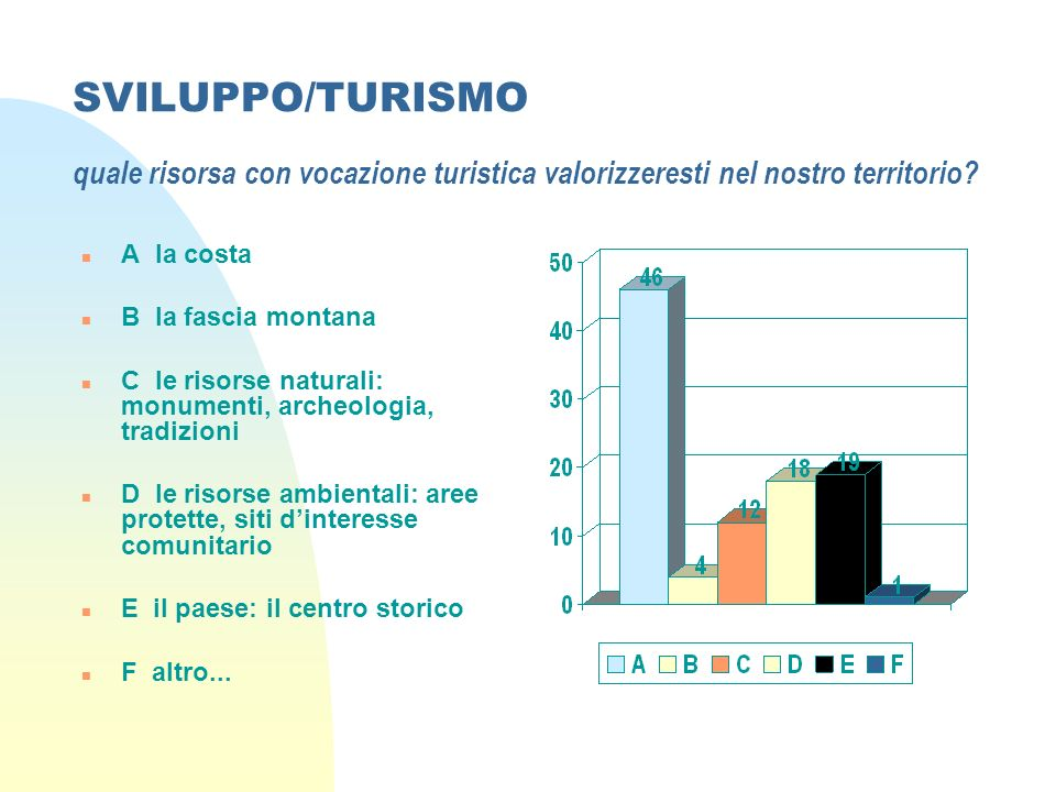 SVILUPPO/TURISMO quale risorsa con vocazione turistica valorizzeresti nel nostro territorio.