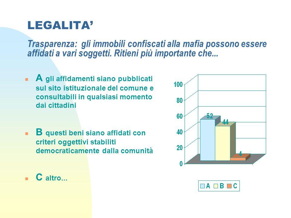 LEGALITA Trasparenza: gli immobili confiscati alla mafia possono essere affidati a vari soggetti.