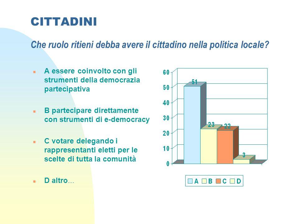 CITTADINI Che ruolo ritieni debba avere il cittadino nella politica locale.
