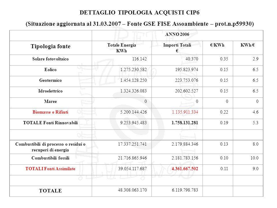 DETTAGLIO TIPOLOGIA ACQUISTI CIP6 (Situazione aggiornata al 31.03.2007 – Fonte GSE FISE Assoambiente – prot.n.p59930) ANNO 2006 Tipologia fonte Totale Energia KWh Importi Totali /KWhKWh/ Solare fotovoltaico116.14240.3700.352.9 Eolico1.275.230.582195.823.9740.156.5 Geotermico1.454.128.250223.753.0760.156.5 Idroelettrico1.324.326.083202.602.5270.156.5 Maree0000 Biomasse e Rifiuti5.200.144.4261.135.911.3340.224.6 TOTALE Fonti Rinnovabili9.253.945.4831.758.131.2810.195.3 Combustibili di processo o residui o recuperi di energia 17.337.251.7412.179.884.3460.138.0 Combustibili fossili21.716.865.9462.181.783.1560.1010.0 TOTALI Fonti Assimilate39.054.117.6874.361.667.5020.119.0 TOTALE 48.308.063.1706.119.798.783