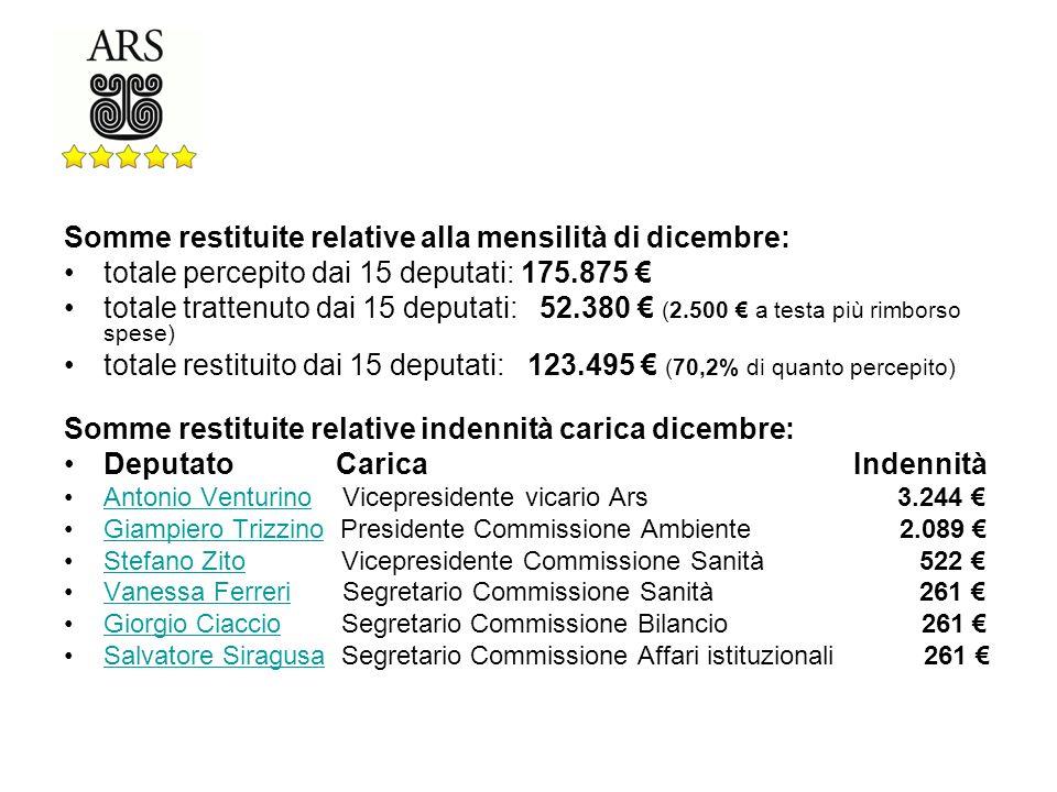 Trovate i dettagli sulla nostra pagina Trasparenza allindirizzo: http://www.sicilia5stelle.it/trattamento-economico/ http://www.sicilia5stelle.it/trattamento-economico/ Che fine faranno le somme non percepite dai Cittadini a 5 Stelle.