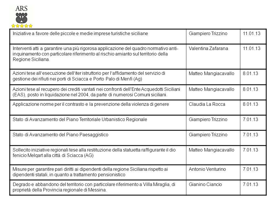 Iniziative a favore delle piccole e medie imprese turistiche sicilianeGiampiero Trizzino11.01.13 Interventi atti a garantire una più rigorosa applicazione del quadro normativo anti- inquinamento con particolare riferimento al rischio amianto sul territorio della Regione Siciliana.