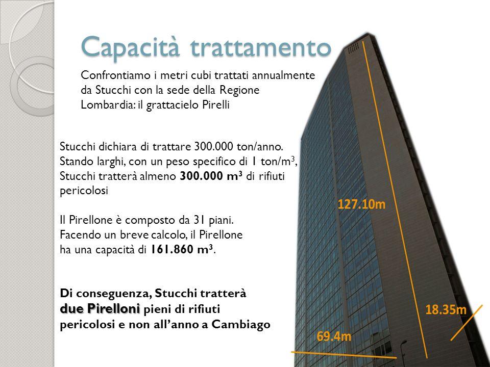 Capacità trattamento Confrontiamo i metri cubi trattati annualmente da Stucchi con la sede della Regione Lombardia: il grattacielo Pirelli Stucchi dic