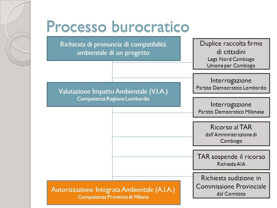 Processo burocratico Richiesta di pronuncia di compatibilità ambientale di un progetto Valutazione Impatto Ambientale (V.I.A.) Competenza Regione Lomb