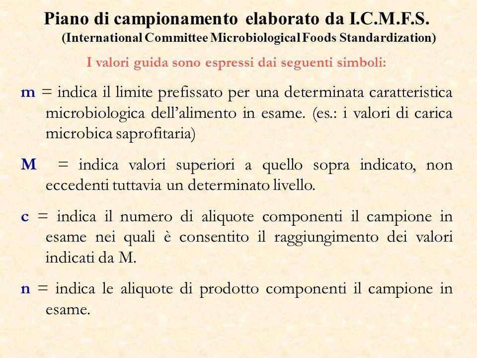 Piano di campionamento elaborato da I.C.M.F.S. (International Committee Microbiological Foods Standardization) I valori guida sono espressi dai seguen