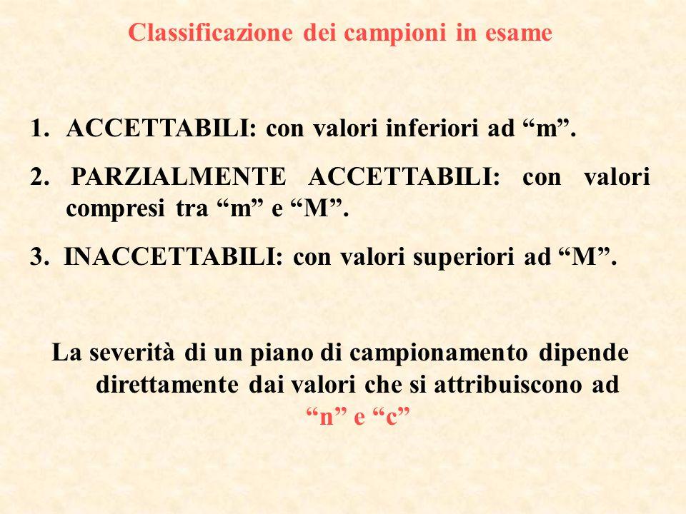 Classificazione dei campioni in esame 1.ACCETTABILI: con valori inferiori ad m. 2. PARZIALMENTE ACCETTABILI: con valori compresi tra m e M. 3. INACCET