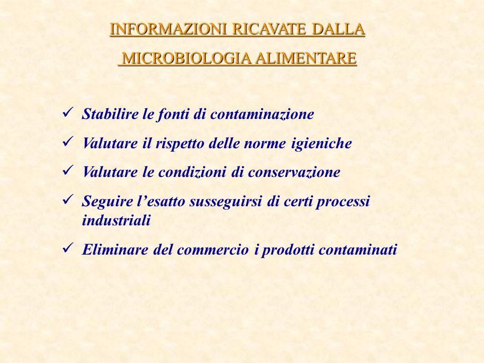 INFORMAZIONI RICAVATE DALLA MICROBIOLOGIA ALIMENTARE MICROBIOLOGIA ALIMENTARE Stabilire le fonti di contaminazione Valutare il rispetto delle norme ig