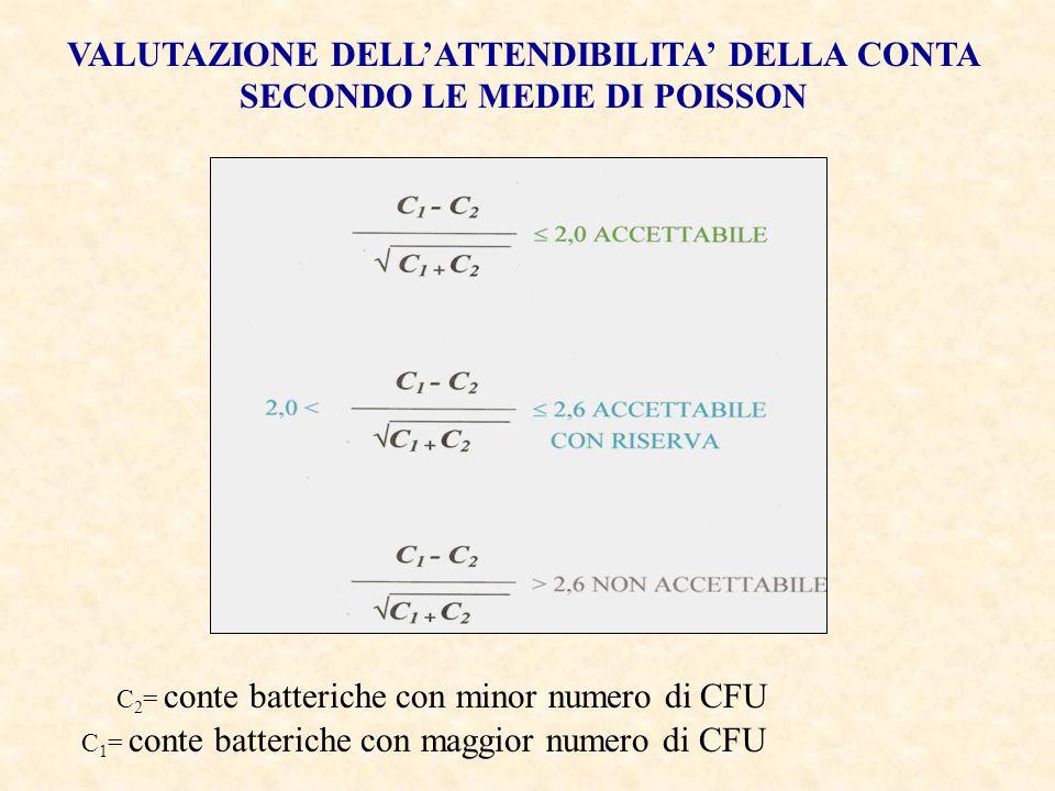 C 1 = conte batteriche con maggior numero di CFU C 2 = conte batteriche con minor numero di CFU VALUTAZIONE DELLATTENDIBILITA DELLA CONTA SECONDO LE M