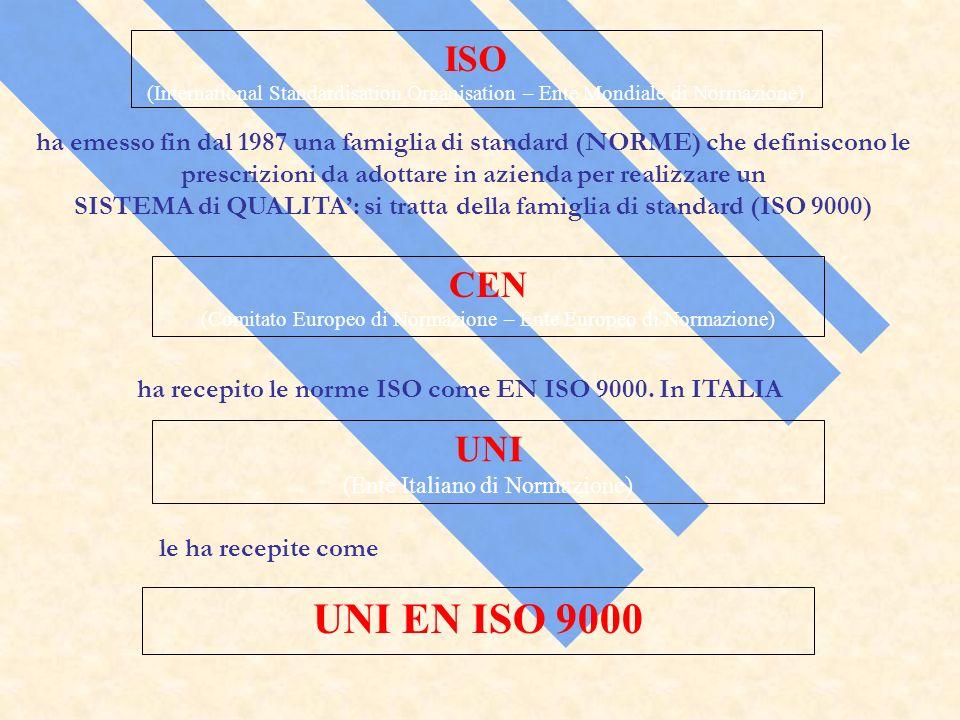 ISO (International Standardisation Organisation – Ente Mondiale di Normazione) CEN (Comitato Europeo di Normazione – Ente Europeo di Normazione) UNI (