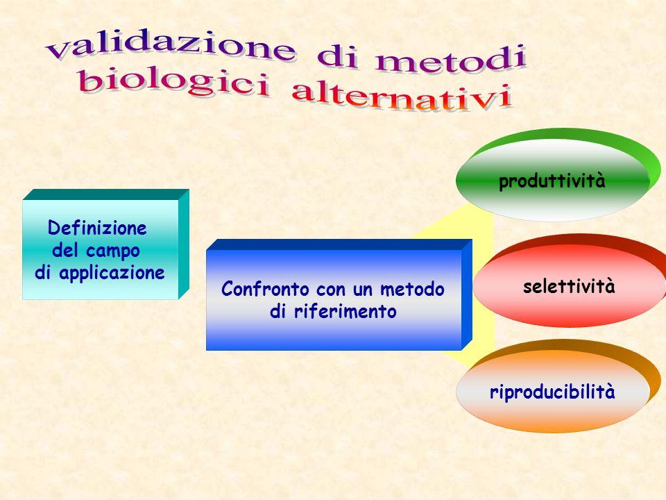 Definizione del campo di applicazione Confronto con un metodo di riferimento produttività selettività riproducibilità