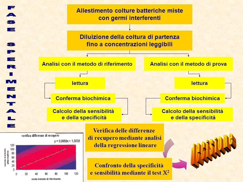 Allestimento colture batteriche miste con germi interferenti Diluizione della coltura di partenza fino a concentrazioni leggibili Analisi con il metod