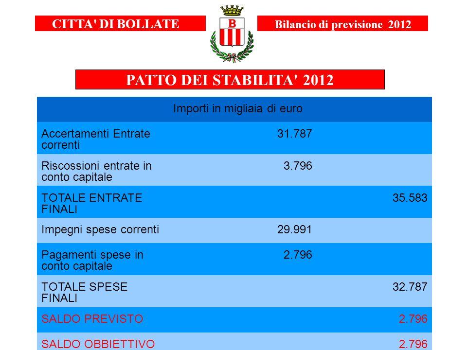 CITTA' DI BOLLATE Bilancio di previsione 2012 PATTO DEI STABILITA' 2012 Importi in migliaia di euro Accertamenti Entrate correnti 31.787 Riscossioni e