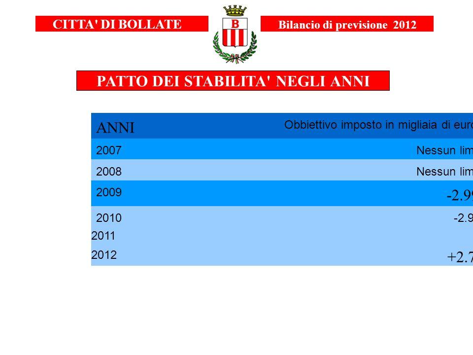 CITTA' DI BOLLATE Bilancio di previsione 2012 PATTO DEI STABILITA' NEGLI ANNI ANNI Obbiettivo imposto in migliaia di euro 2007Nessun limite 2008Nessun