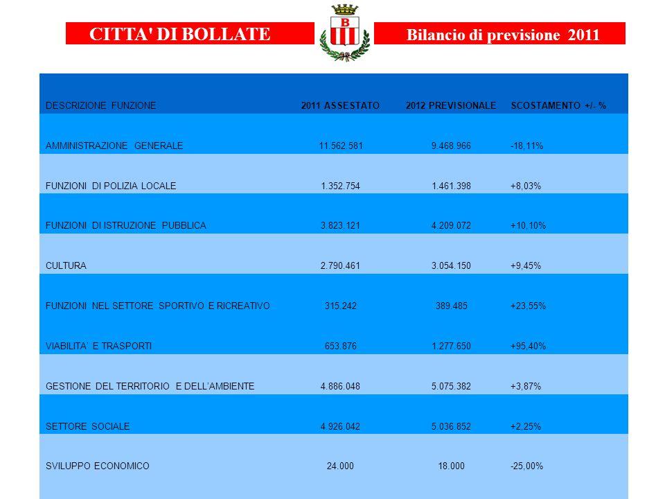 CITTA' DI BOLLATE Bilancio di previsione 2011 DESCRIZIONE FUNZIONE2011 ASSESTATO2012 PREVISIONALESCOSTAMENTO +/- % AMMINISTRAZIONE GENERALE11.562.5819