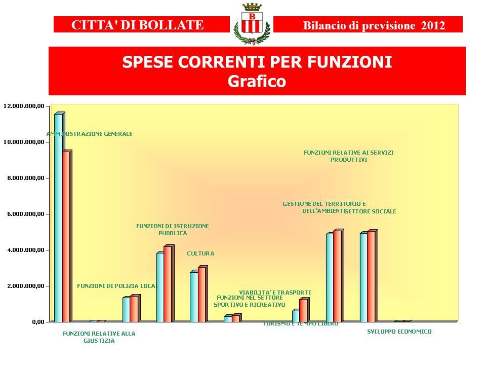 CITTA' DI BOLLATE Bilancio di previsione 2012 SPESE CORRENTI PER FUNZIONI Grafico