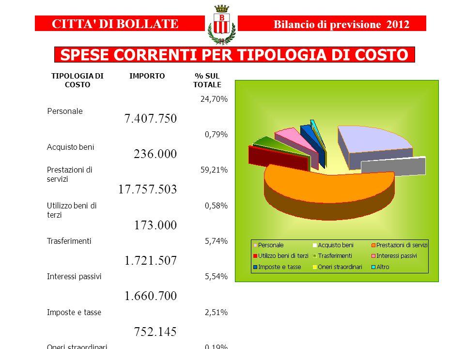 TIPOLOGIA DI COSTO IMPORTO % SUL TOTALE Personale 7.407.750 24,70% Acquisto beni 236.000 0,79% Prestazioni di servizi 17.757.503 59,21% Utilizzo beni