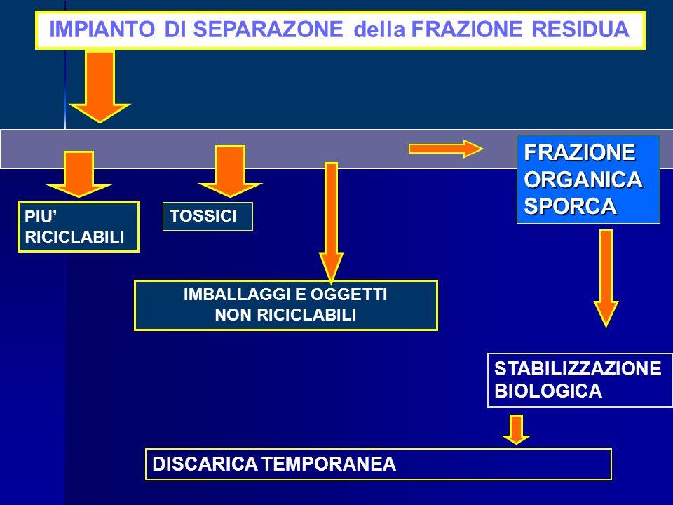 TOSSICI IMBALLAGGI E OGGETTI NON RICICLABILI IMPIANTO DI SEPARAZONE della FRAZIONE RESIDUA PIU RICICLABILI FRAZIONEORGANICASPORCA DISCARICA TEMPORANEA STABILIZZAZIONE BIOLOGICA