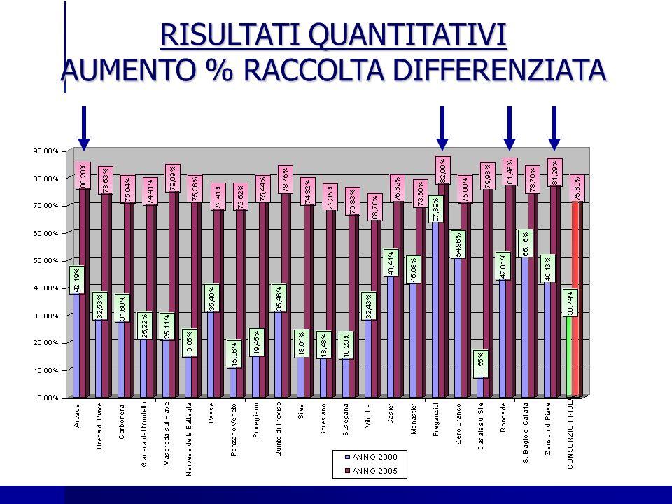 RISULTATI QUANTITATIVI AUMENTO % RACCOLTA DIFFERENZIATA