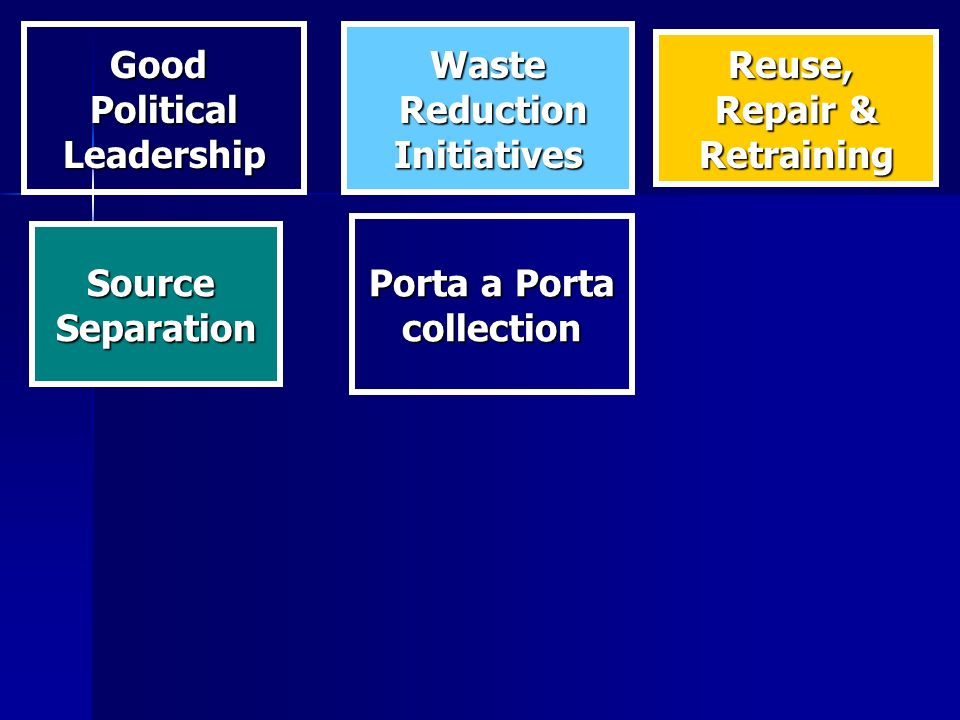 GoodPoliticalLeadershipWaste Reduction ReductionInitiatives Reuse, Repair & Retraining SourceSeparation Porta a Porta collection