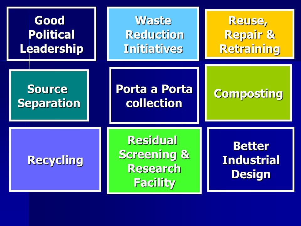 GoodPoliticalLeadershipWaste Reduction ReductionInitiatives Recycling Reuse, Repair & Retraining SourceSeparation Porta a Porta collection Composting Residual Screening & ResearchFacilityBetterIndustrialDesign