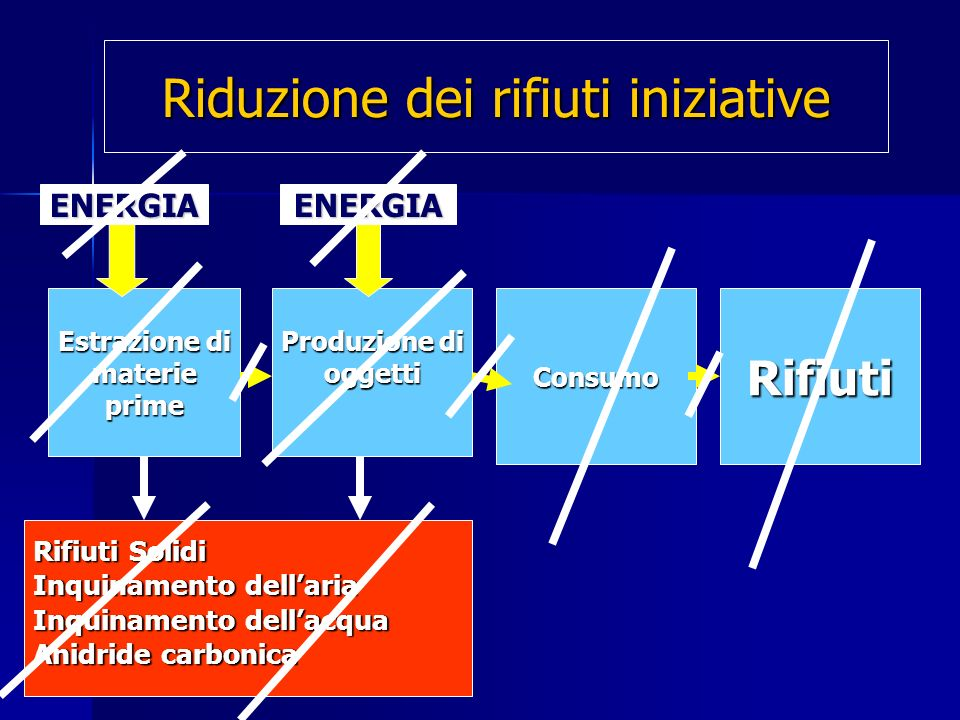 Estrazione di materieprime Produzione di oggettiConsumoRifiuti Rifiuti Solidi Inquinamento dellaria Inquinamento dellacqua Anidride carbonica ENERGIAENERGIA Riduzione dei rifiuti iniziative