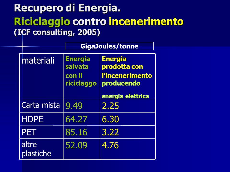 Recupero di Energia. Riciclaggio contro incenerimento (ICF consulting, 2005) 4.7652.09 altre plastiche 3.2285.16PET 6.3064.27HDPE 2.259.49 Carta mista