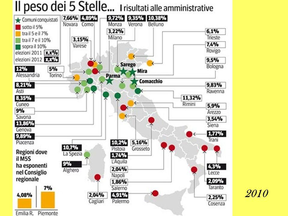 Rifiuto dei contributi elettorali: sono rifiutati 320.000 euro/anno in Emilia Romagna e in Piemonte Alle elezioni amministrative del 15-16 maggio 2011 vengono eletti 34 consiglieri In Emilia Romagna il consenso si aggira tra il 9 e il 12 % Alle elezioni amministrative 6-7 maggio 2012 il successo è superiore alle aspettative di molti analisti: vengono eletti 4 sindaci sarego comacchio mira parma
