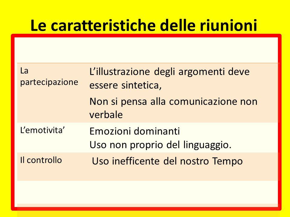 Le caratteristiche delle riunioni La partecipazione Lillustrazione degli argomenti deve essere sintetica, Non si pensa alla comunicazione non verbale Lemotivita Emozioni dominanti Uso non proprio del linguaggio.