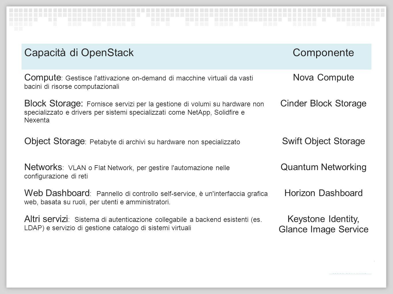 Capacità di OpenStackComponente Compute : Gestisce l'attivazione on-demand di macchine virtuali da vasti bacini di risorse computazionali Nova Compute