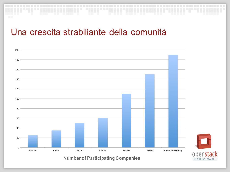 Una crescita strabiliante della comunità Number of Participating Companies