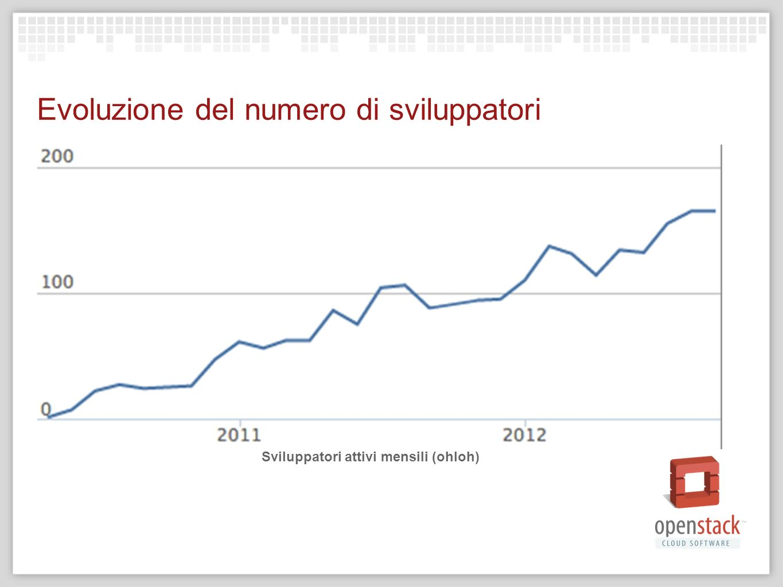 Evoluzione del numero di sviluppatori Sviluppatori attivi mensili (ohloh)