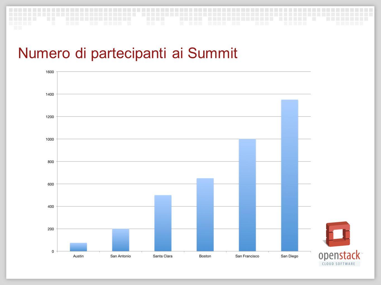 Metriche di marketing OpenStack.org 150k/visite al mese: Software: 300K downloads Membership: 6.000, oltre 90% iscritti alla newsletter Relazioni stabili con pubblicazioni e analisti di primo livello
