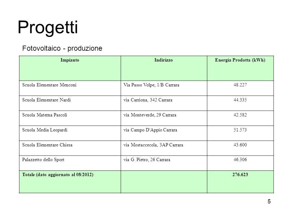 Progetti ImpiantoIndirizzoEnergia Prodotta (kWh) Scuola Elementare MenconiVia Passo Volpe, 1/B Carrara48.227 Scuola Elementare Nardivia Carriona, 342