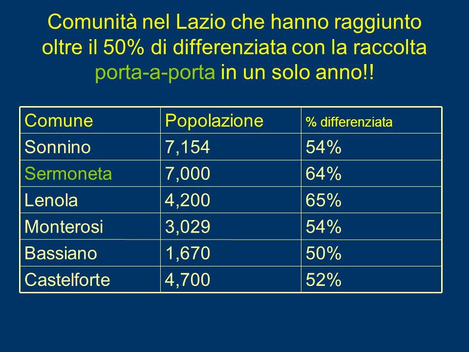 Comunità nel Lazio che hanno raggiunto oltre il 50% di differenziata con la raccolta porta-a-porta in un solo anno!! 52%4,700Castelforte 50%1,670Bassi
