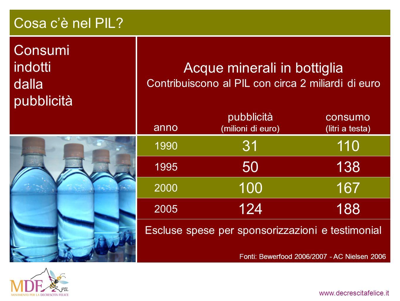 www.decrescitafelice.it anno pubblicità (milioni di euro) consumo (litri a testa) 1990 31110 1995 50138 2000 100167 2005 124188 Acque minerali in bott