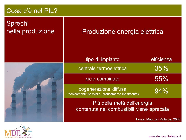 www.decrescitafelice.it Produzione energia elettrica tipo di impiantoefficienza centrale termoelettrica 35% ciclo combinato 55% cogenerazione diffusa (tecnicamente possibile, praticamente inesistente) 94% Sprechi nella produzione Cosa cè nel PIL.