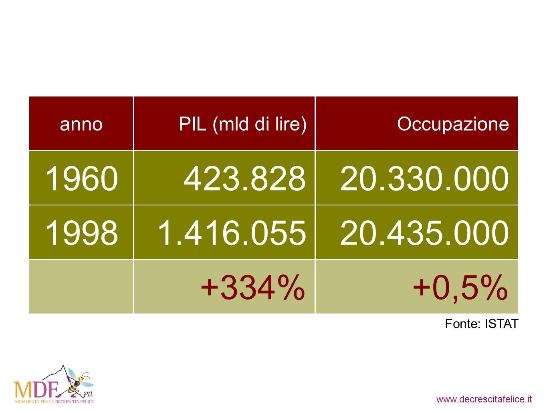 www.decrescitafelice.it 1960423.82820.330.000 19981.416.05520.435.000 annoPIL (mld di lire)Occupazione +334%+0,5% Fonte: ISTAT