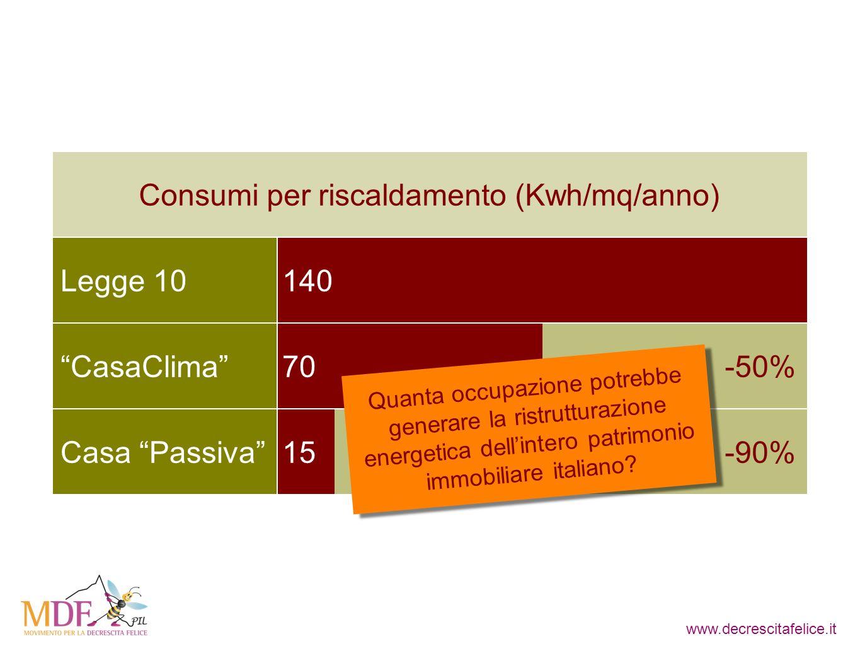 www.decrescitafelice.it Legge 10 Consumi per riscaldamento (Kwh/mq/anno) CasaClima Casa Passiva 140 70 15 -50% -90% Quanta occupazione potrebbe generare la ristrutturazione energetica dellintero patrimonio immobiliare italiano?