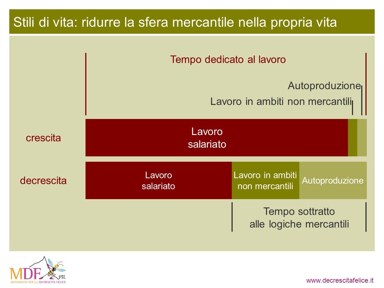 www.decrescitafelice.it Autoproduzione Lavoro in ambiti non mercantili Lavoro salariato Lavoro salariato decrescita crescita Lavoro in ambiti non merc