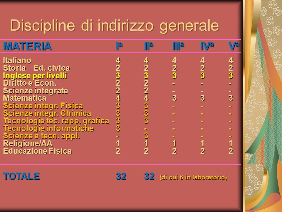 Discipline di indirizzo generale MATERIAI a II a III a IV a V a Italiano44444 Storia Ed. civica22222 Inglese per livelli33333 Diritto e Econ.22--- Sci