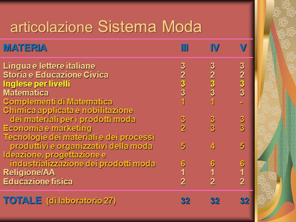MATERIAIIIIVV Lingua e lettere italiane333 Storia e Educazione Civica222 Inglese per livelli333 Matematica333 Complementi di Matematica11- Chimica app
