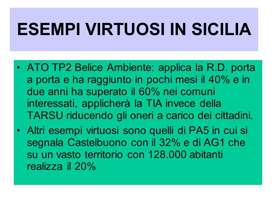 ESEMPI VIRTUOSI IN SICILIA ATO TP2 Belice Ambiente: applica la R.D. porta a porta e ha raggiunto in pochi mesi il 40% e in due anni ha superato il 60%