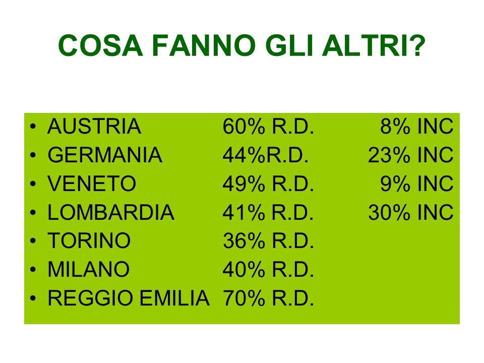 COSA FANNO GLI ALTRI? AUSTRIA60% R.D. 8% INC GERMANIA44%R.D.23% INC VENETO49% R.D. 9% INC LOMBARDIA41%R.D.30% INC TORINO36% R.D. MILANO40% R.D. REGGIO