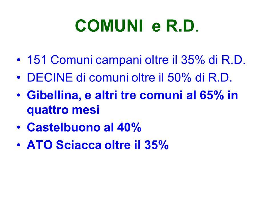 COMUNI e R.D. 151 Comuni campani oltre il 35% di R.D. DECINE di comuni oltre il 50% di R.D. Gibellina, e altri tre comuni al 65% in quattro mesi Caste