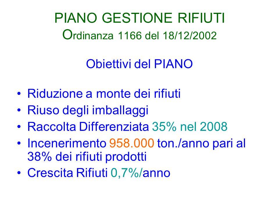 PIANO GESTIONE RIFIUTI O rdinanza 1166 del 18/12/2002 Obiettivi del PIANO Riduzione a monte dei rifiuti Riuso degli imballaggi Raccolta Differenziata