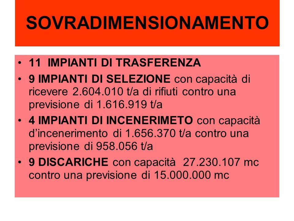 SOVRADIMENSIONAMENTO 11 IMPIANTI DI TRASFERENZA 9 IMPIANTI DI SELEZIONE con capacità di ricevere 2.604.010 t/a di rifiuti contro una previsione di 1.6
