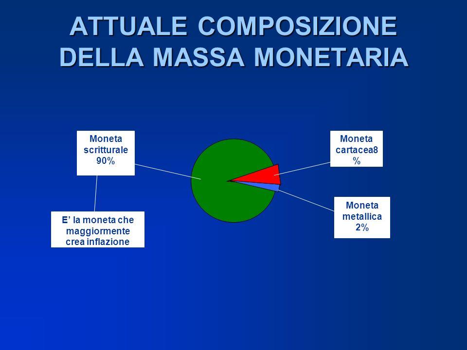 ATTUALE COMPOSIZIONE DELLA MASSA MONETARIA Moneta cartacea8 % Moneta metallica 2% Moneta scritturale 90% E la moneta che maggiormente crea inflazione