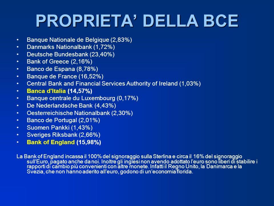 PROPRIETA DELLA BCE Banque Nationale de Belgique (2,83%) Danmarks Nationalbank (1,72%) Deutsche Bundesbank (23,40%) Bank of Greece (2,16%) Banco de Es